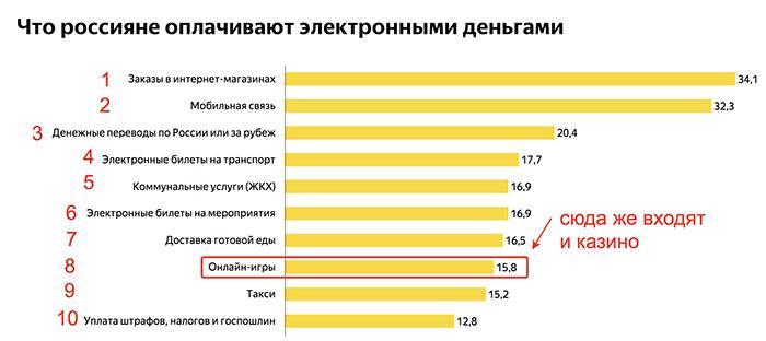 8 место по исследования ЯндексДенег занимают онлайн-игры