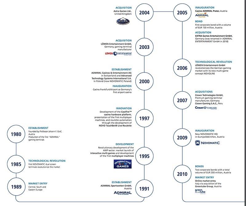 Дорожная карта развития группы компаний Новоматик с 1980 по 2010 годы
