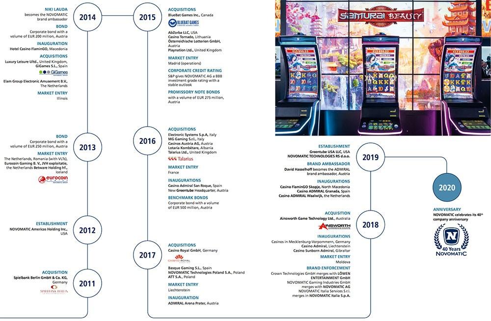 Дорожная карта Новоматик 2011-2020 годы