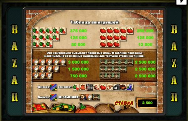 Таблицы выплат в игровом автомате Базар