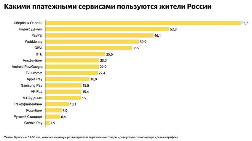 Яндекс исследование популярности платёжных систем 2019